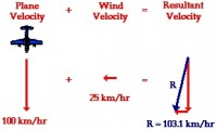 Wind can effect Navigation, Vector Calculations are Used to Compensate