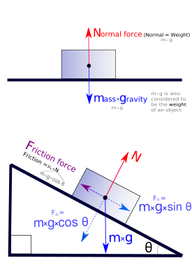 finding forces acting upon objects on an inclined plane or ramp within both high school physics and general college physics, free body (force) diagrams are critical in understanding how forces act upon objects that are on an