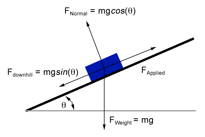 Free body force diagrams are used to show that objects on an incline are subject to forces resulting from gravity and friction.